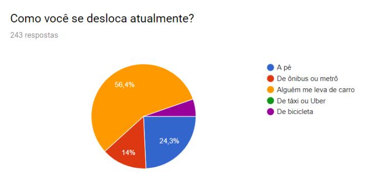 Grafico_Habitos