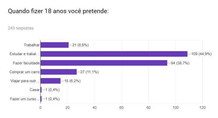Grafico_Sonho_18anos